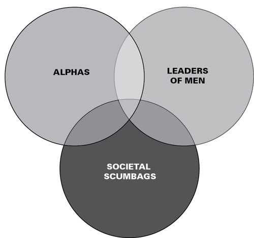 The rational male demystifying intersexual dynamics page 70 venn diagrameg ccuart Gallery
