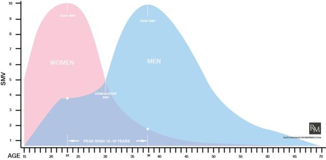Cinsel Pazar Değeri Grafiği