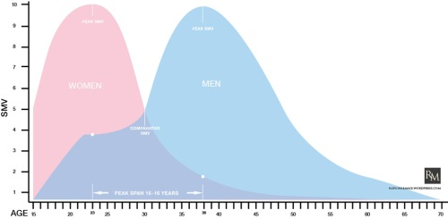 Multiple Orgasm In Women Graph Chart