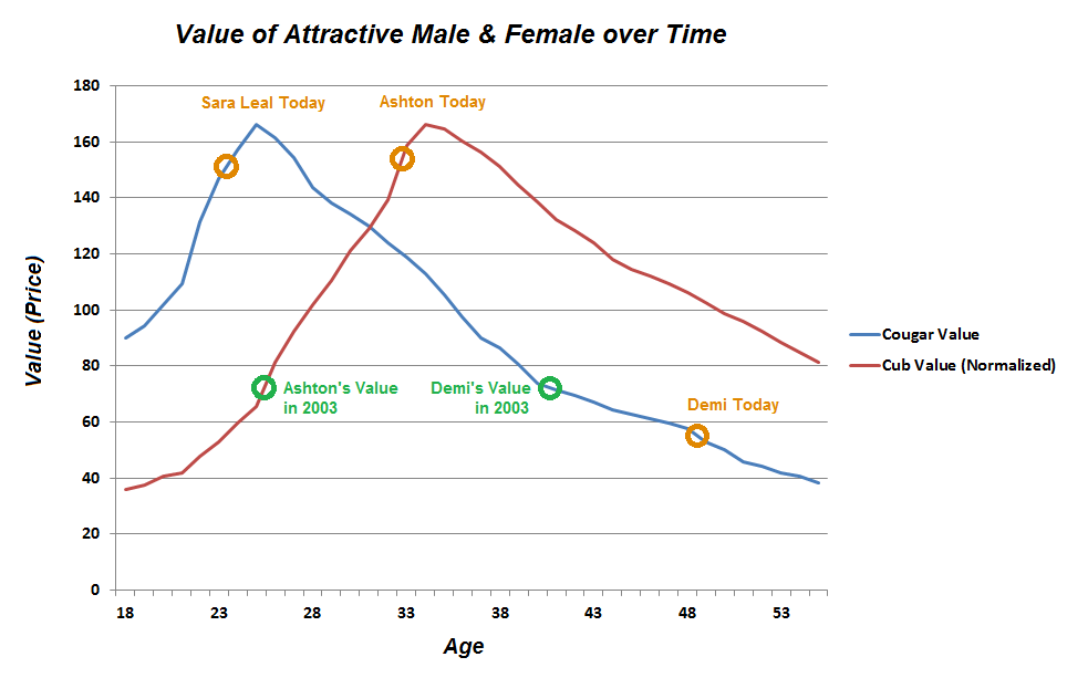 Male vs Female Sexual Market Value - evanmarckatzcom